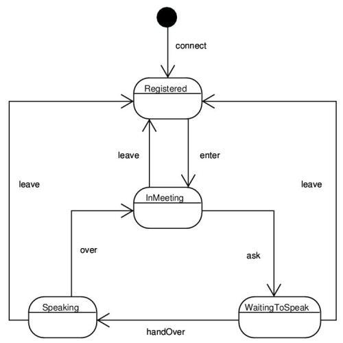 burkley blog  state diagramstate diagram depiction